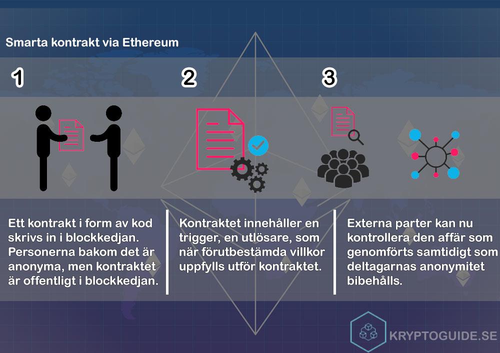 Inforgrafik - så fungerar Ethereums smart contracts