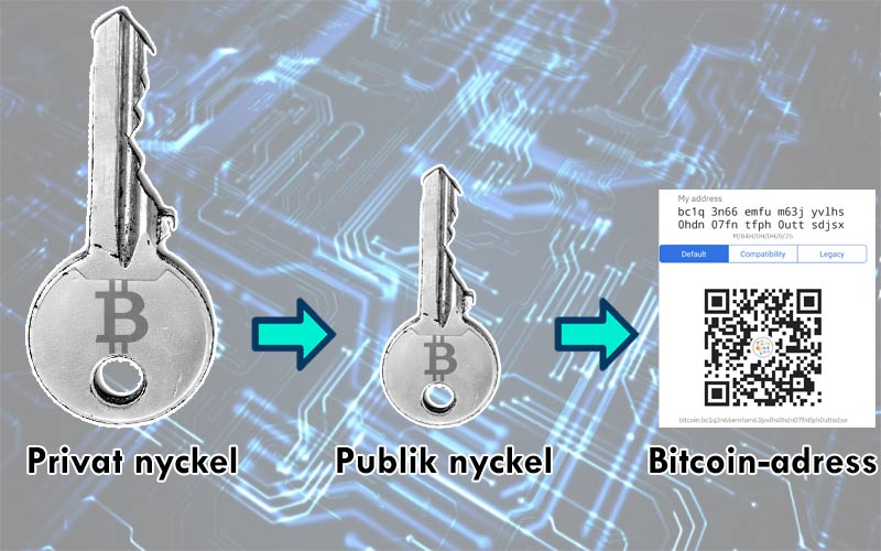 Bitcoin, nycklar och adress