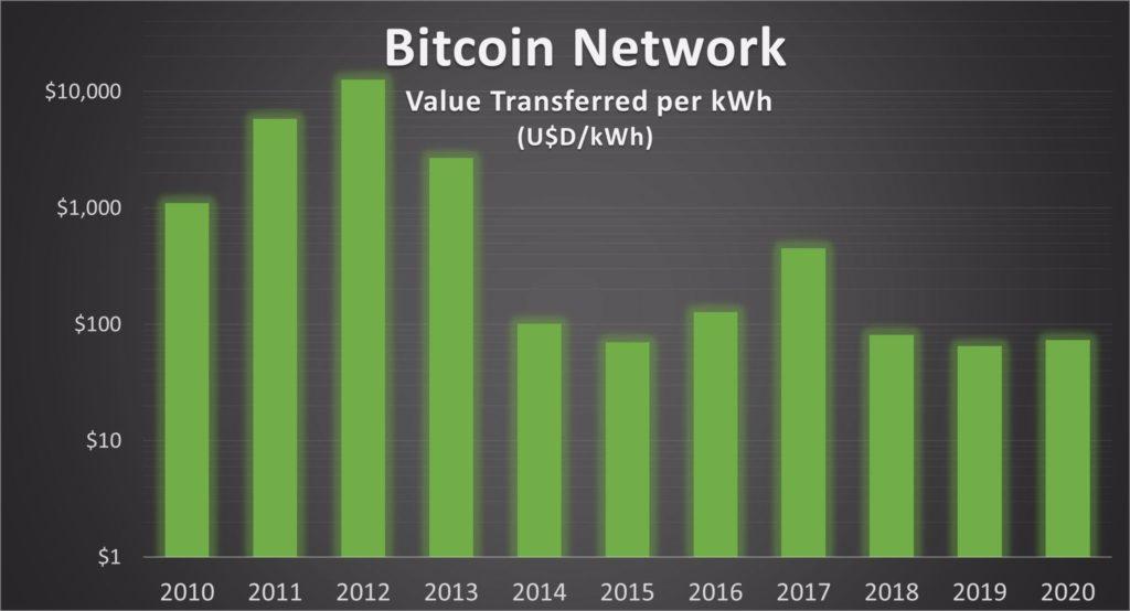 Värde per kWh, Bitcoin