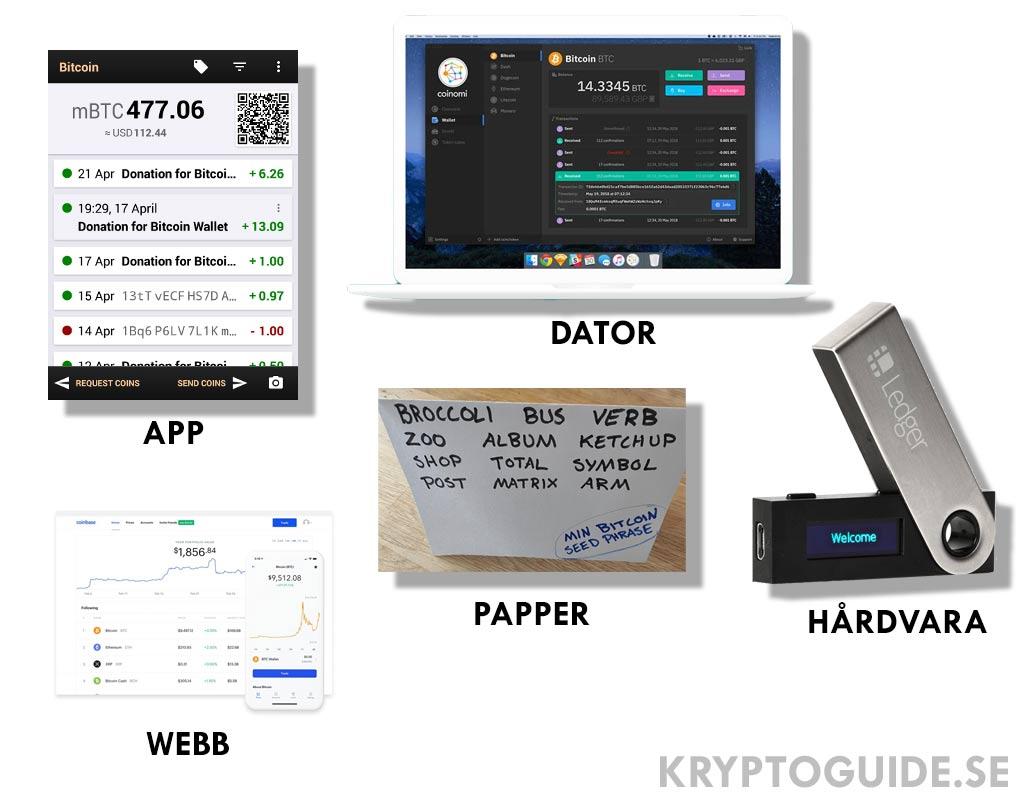 Olika Bitcoin wallets, Bitcoin-plånböcker